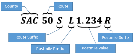 Postmile Specification With County Sac Route 50 Route Suffix S